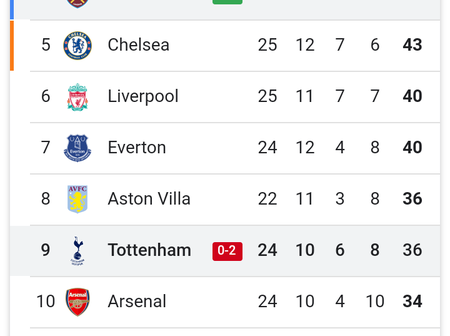 Changes In The Premier League After Tottenham Defeat As Chelsea Drop To 5th