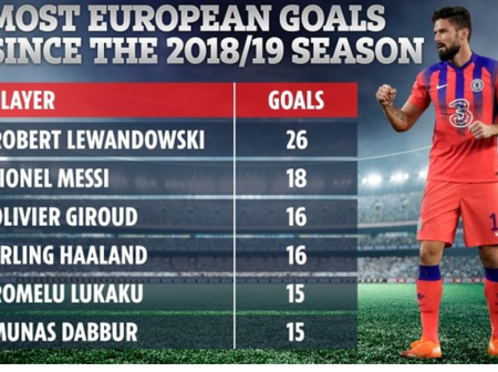 Player With Most European Goals As Cristiano Fail To Make The List(2018 till Date)