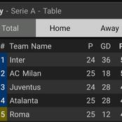 After AC Milan Drew 1-1 And Napoli Drew 3-3, This Is How The Serie A Table Looks Like.