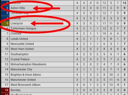 After Liverpool Lost Against Aston Villa, Check Out How The English Premier League Table Looks Like