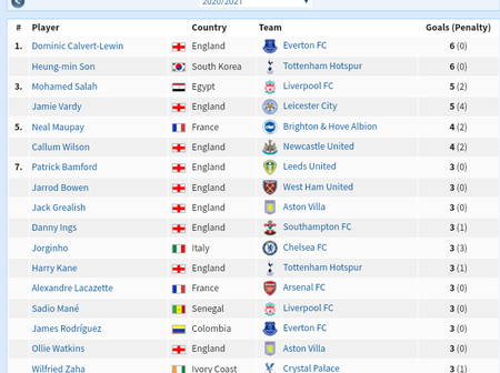 Premier League Current Assist Leaders And Top Goalscorers So Far In The League