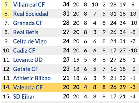 How Laliga Table Standings Looks Like After Atletico Madrid 3-1 & Barcelona 2-0 Victories