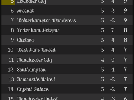 After Aston Villa vs Leeds United's game, This is how the EPL Table looks like