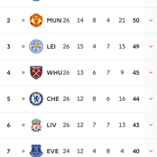 See Current EPL table after all today's matches