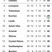After Man United Won Tottenham 3-1, This Is How The EPL Table Looks