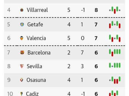 After Real Madrid Beat Levante 2-0, This Is How The La Liga Table Looks Like