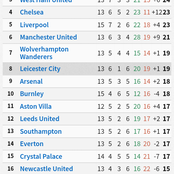 Tottenham 2nd, Man U 6th: After Liverpool Lost At Home, See Their Position On The EPL 'Home' Table