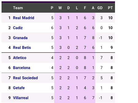 Here is how the La liga table looks like after Real Madrid and Barcelona's weekend losses