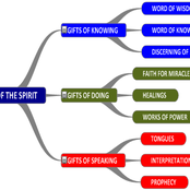 What are the nine spiritual gifts and their purpose