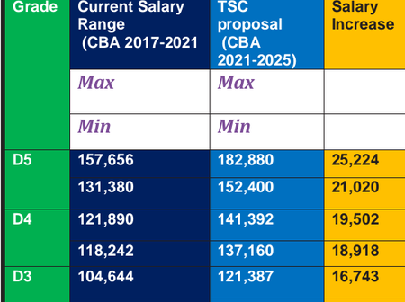 How Teachers Salaries Will Look Like If The TSC CBA Proposal Is Approved
