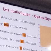 Opera News atteint 1 150 000 utilisateurs actifs