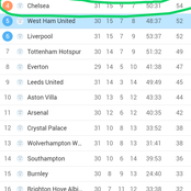 Updated EPL Table Standings After Chelsea and Liverpool Won Yesterday