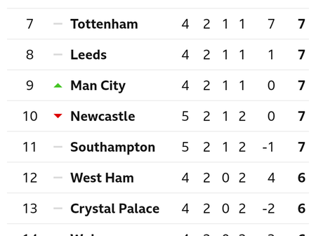 After Manchester United Beat Newcastle United 2-1, This Is How The EPL Table Looks Like