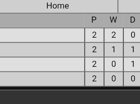 After Liverpool & Manchester City Won Their Game, This Is How Their Group Stage Table Now Looks Like