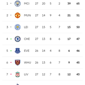 How Premier League Table Has Changed After Chelsea Won Against Liverpool