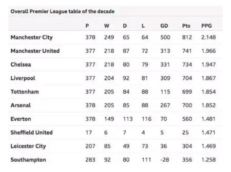 Checkout the Premier League table of the decade.