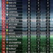 How Premier League Table Would Have Look Like Without VAR This Season