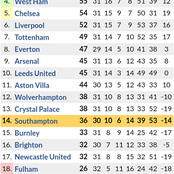 Huge Changes in the Premier League Table After Arsenal, Man United & West Ham Victories