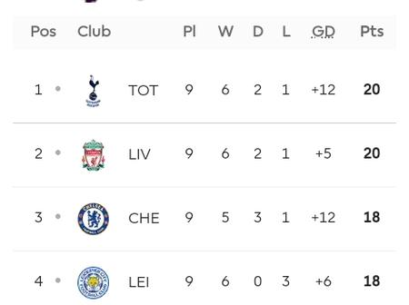 After Newcastle Defeated Palace 2-0, See How The Current EPL Table Looks