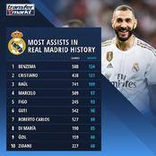Cristiano Ronaldo Ranked 2nd Player With Most Assists In Real Madrid's History, See The Top 10 List