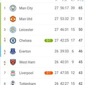 How The EPL Table Changed, After Chelsea Beat Liverpool 1-0
