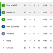 After Real Madrid Beat Barcelona 2-1, See How The La Liga Table Looks Now
