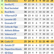 After Barcelona Drew 1-1 & Real Madrid Won 1-0, See How the New Laliga Table Standings Looks Like