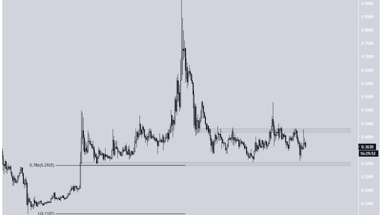 0x (ZRX) Finds Relief Above Crucial Support