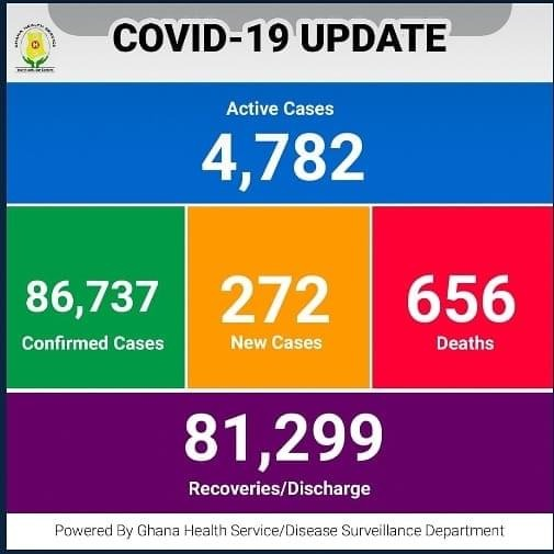 2f4cbc9b2cf6463dace52f8a7498e03a?quality=uhq&resize=720 - Ghana Records 45 More Deaths With 4,782 Active Covid-19 Cases
