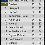 EPL table after yesterday's games as Liverpool and Arsenal close gap on Chelsea