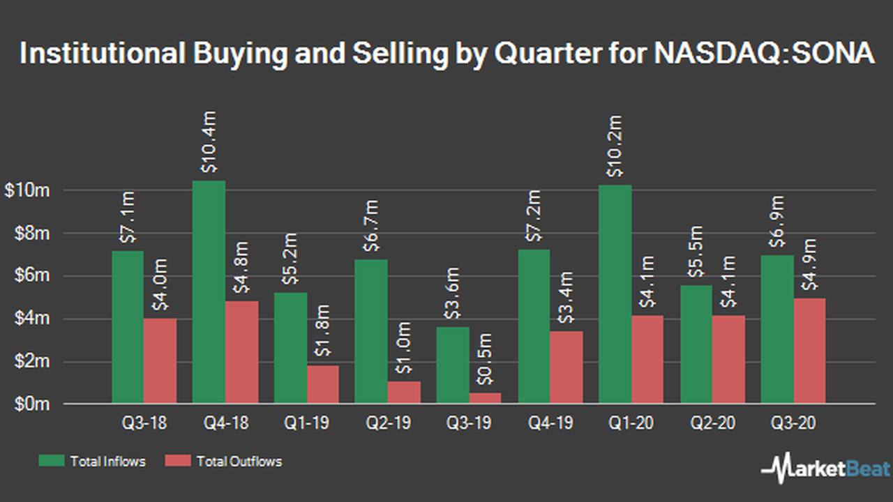 Southern National Bancorp of Virginia, Inc. (NASDAQ:SONA) Stake Boosted by Strs Ohio