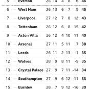 After Leicester City Won 2-1 & Wolves Drew 0-0, This Is How The EPL Table Looks Like