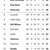 After Barcelona Lost 2-1 To Real Madrid In Today's El Clasico, This Is How The La Liga Table Changed