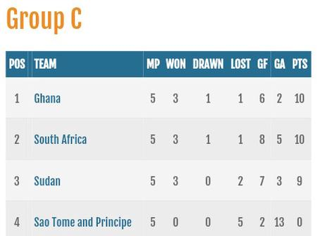 South Africa did move second after drawing against Ghana