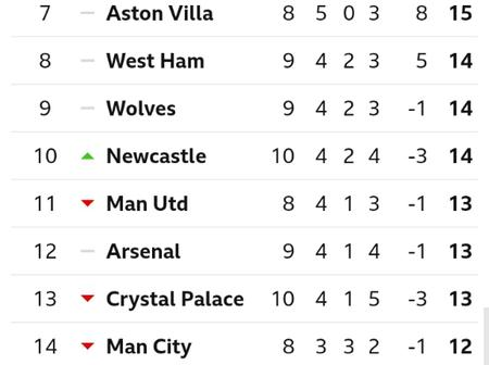 After Newcastle United Beat Crystal Palace 2-0, See Where Man United Dropped To On The EPL Table
