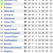 Following Manchester United 2-0 Victory over Man City, See How the Premier League Table has Changed