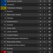 After Manchester City beat Aston Villa 2-0, see how the Premier League table now looks