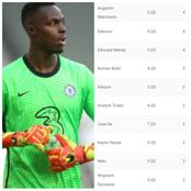 After Mendy's clean sheet and Giroud scored 4 goals, see the UCL top scorers and clean sheet charts