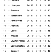 EPL Table After Yesterday's Matches As Chelsea, Manchester United & Leicester Drop Points