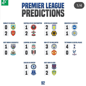Possible Outcome from Premier League and Championship Matches This Weekend