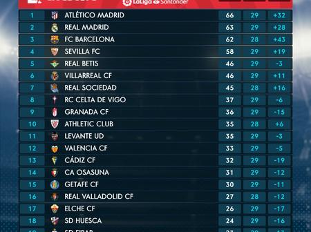 La Liga Table After Yesterday's Games As Atletico Fails To Extend Their Points At The Summit.