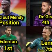 Ederson 1st, De Gea 4th, Bernd Leno 7th, See Edouard Mendy's Position In The EPL Golden Glove Table