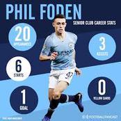 Is Phill Foden already better than Hakim Ziyech and Bruno Fernandes?