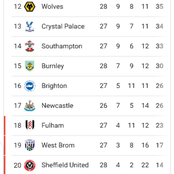 After Leicester won 2-1, and Wolves drew 0-0, see how the premier league table currently looks like.