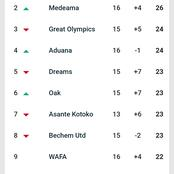 Check out how the Ghana Premier League Table looks like after Hearts of Oak's victory today
