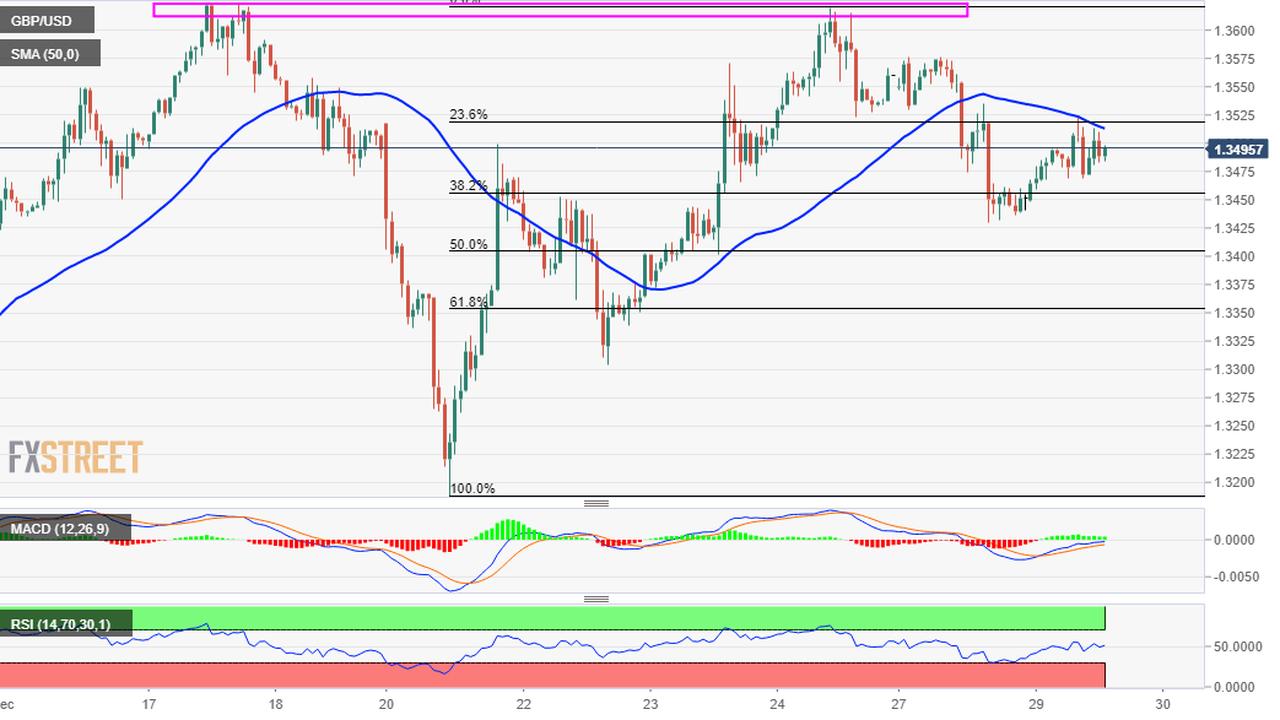 GBP/USD Price Analysis: Bullish move stalls near 50-hour SMA/23.6% Fibo. confluence hurdle