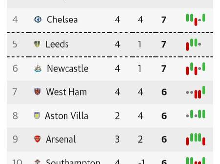 After West Ham Beat Leicester City 3-0, This Is How The EPL Table Looks Like