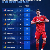 Most quater-final participations in UCL history since 1992/93.