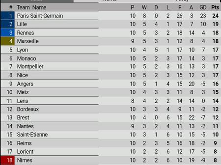 Before the match between Paris Saint-Germain and Monaco, This is how France Ligue 1 looks like