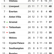 After Arsenal Won Leicester City 3-1, This Is How The EPL Table Looks Like